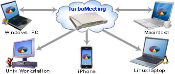 Advantages of using TurboMeeting appliances for web meetings